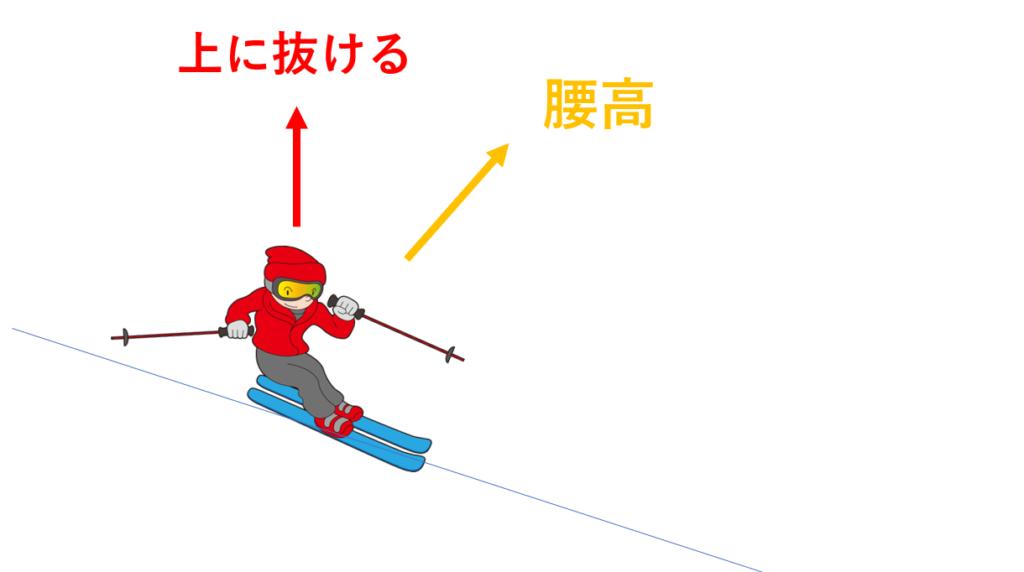 スキー 抜重 腰高